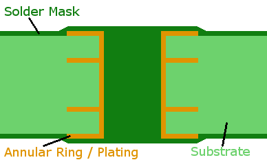 Difference Between Via Tenting and Via in Pad - Bittele