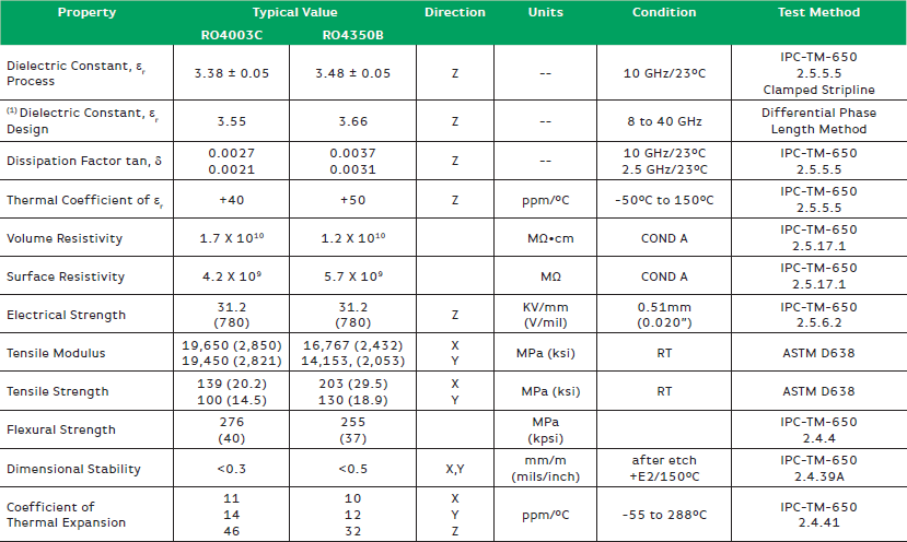 What Are the Standard Electrical Properties for Bittele's PCB Materials
