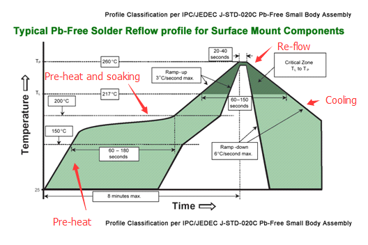 typical-pb-free-solder-reflow-profile.pn