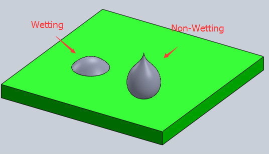How to Prevent Non-Wetting Defect during the SMT Reflow