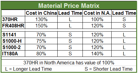 material price matrix